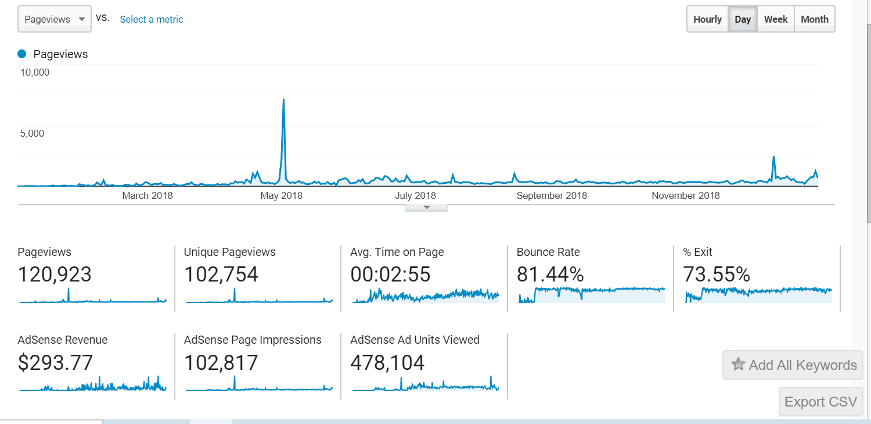 2018 Blog Traffic Stats