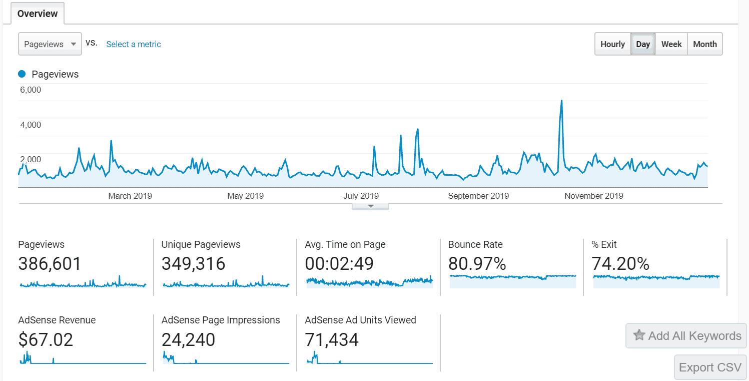 2019 Blog Traffic Stats