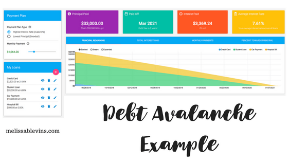 debt avalanche example