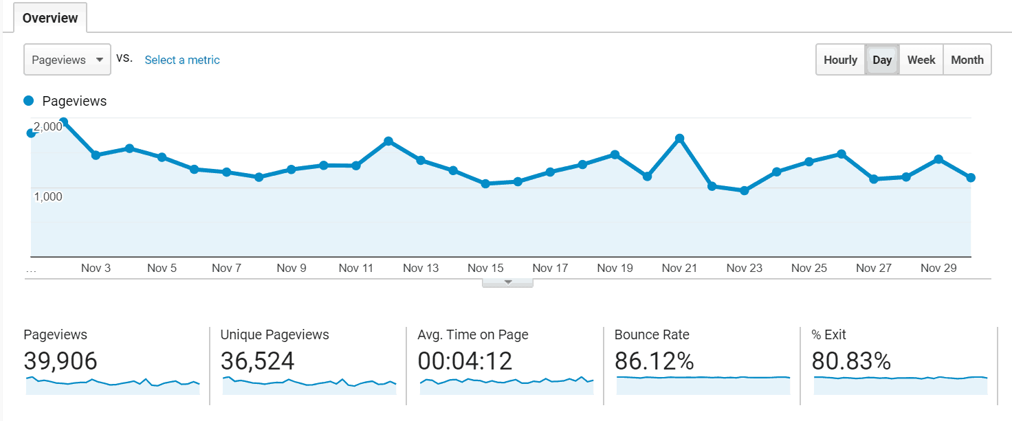 November Blog Pageviews Income Report