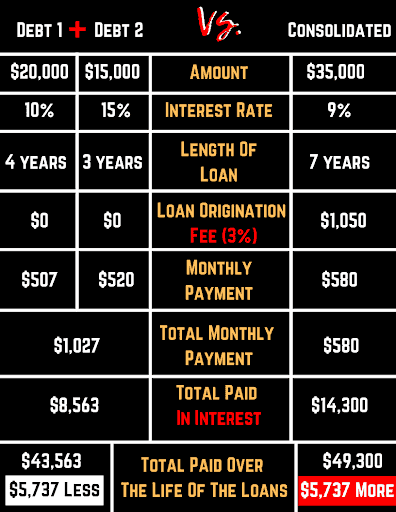 Debt Consolidation Example